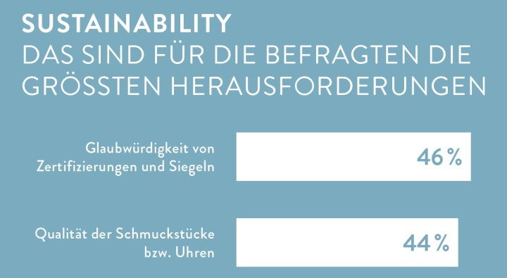 Survey Sustainability