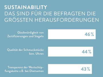 Umfrage Sustainability